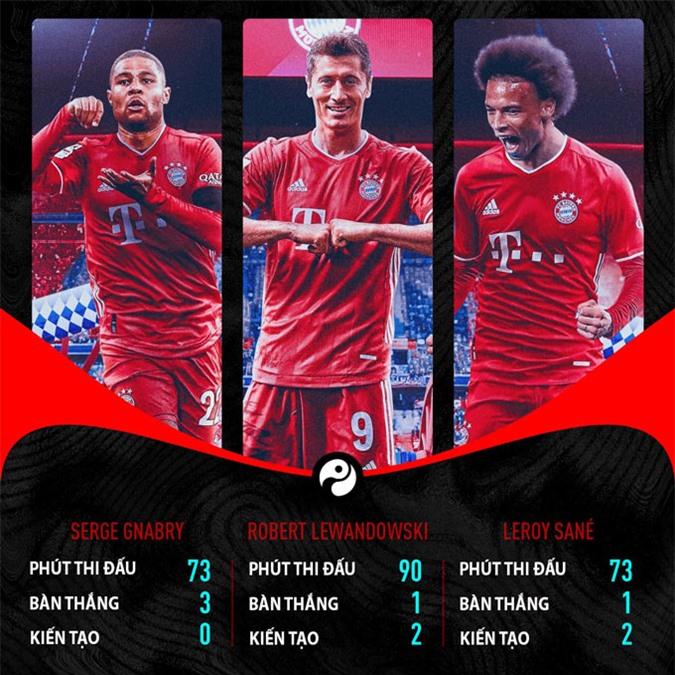 Thống kê của bộ ba trên hàng công của Bayern trong trận thắng Schalke