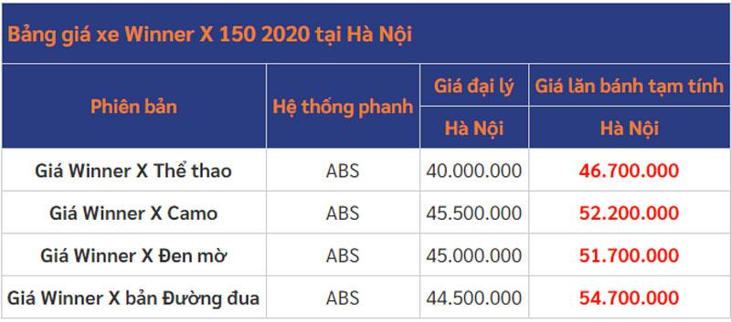 Giá lăn bánh Honda Winner X tại Hà Nội. Ảnh: Tin xe.
