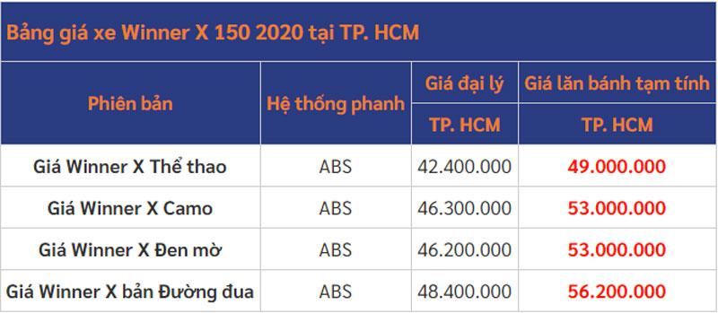 Giá lăn bánh Honda Winner X tại TP.HCM. Ảnh: Tin xe.