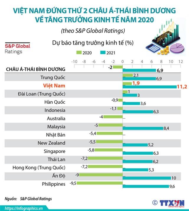 [INFOGRAPHIC] Việt Nam đứng thứ 2 châu Á - Thái Bình Dương về tăng trưởng kinh tế năm 2020 - Ảnh 1.