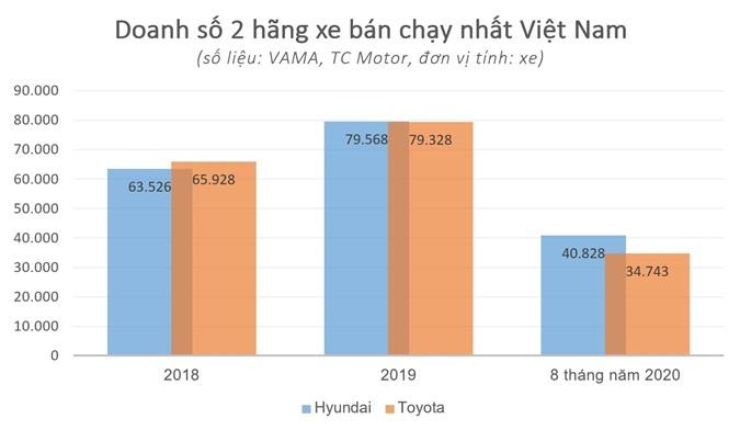 Toyota 'thay mau' dai san pham tai Viet Nam anh 2