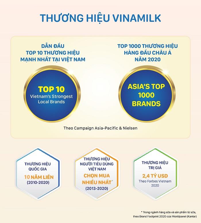 Thương hiệu Vinamilk liên tiếp nhận được các đánh giá cao từ những tổ chức uy tín trong và ngoài nước.