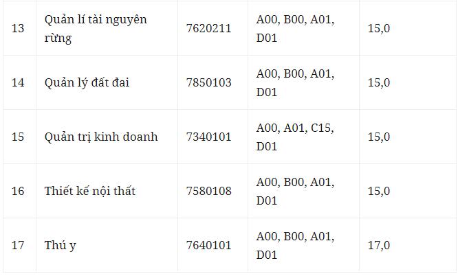 Điểm trúng tuyển đối với thí sinh đăng ký học tại Phân hiệu Trường Đại học Lâm nghiệp tỉnh Đồng Nai (mã trường LNS).