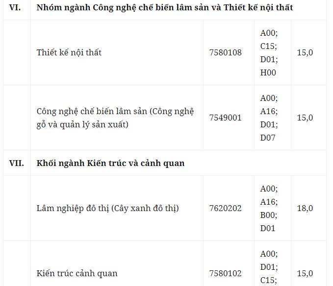 Điểm trúng tuyển đối với thí sinh đăng ký học tại Trường Đại học Lâm nghiệp, Xuân Mai, Chương Mỹ, Hà Nội.
