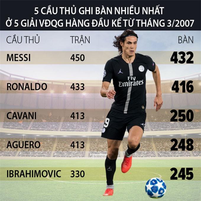Nc247info tổng hợp: Thành tích ghi bàn đáng nể của Cavani trong 13 năm qua