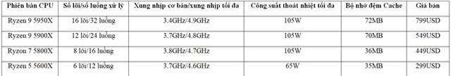 AMD ra mắt CPU máy tính mạnh nhất thế giới dành cho game thủ - 1
