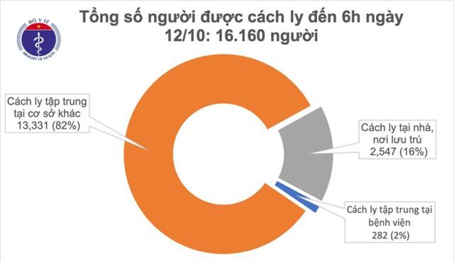 Sáng 12/10, không có ca mắc mới COVID-19, xử lý nghiêm trường hợp khai báo y tế gian dối - Ảnh 1.