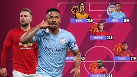 Đội hình cầu thủ tuổi teen đắt giá nhất trong lịch sử Ngoại hạng Anh