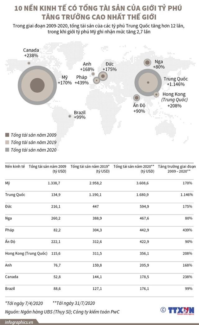 10 nền kinh tế có tổng tài sản của giới tỷ phú tăng trưởng cao nhất thế giới - Ảnh 1.