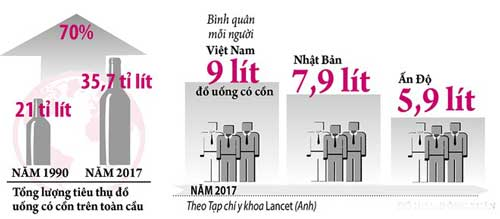 Người Việt có tốc độ tiêu thụ bia rượu tăng nhanh thuộc nhóm nhất thế giới. Ảnh: Báo Thanh niên.