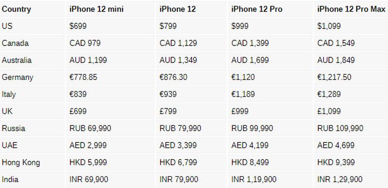 Giá iPhone 12 Series ở một số quốc gia và vùng lãnh thổ.