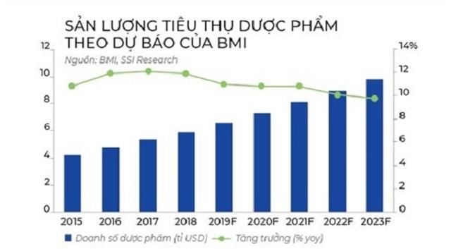 san-luong-tieu-thu-duoc-pham-1834-160456