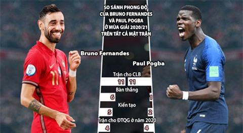 Bruno Fernandes và Pogba hôm nay sẽ đối đầu nhau ở hai đầu chiến tuyến
