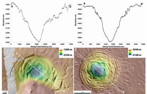 Phát hiện một khu vực kỳ lạ trên sao Hỏa thích hợp cho sự sống - 1