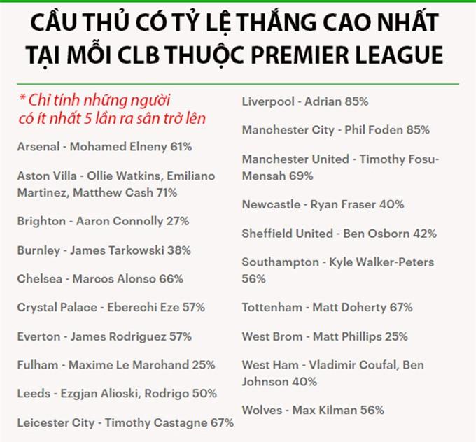 Nc247info tổng hợp: Đâu là cầu thủ có tỷ lệ thắng cao nhất tại mỗi CLB e?