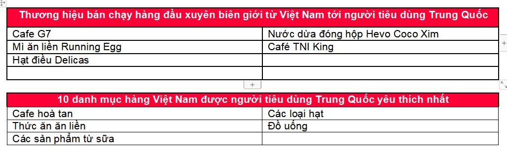 Top các thương hiệu Việt bán chạy nhất trên sàn thương mại điện tử Alibaba.