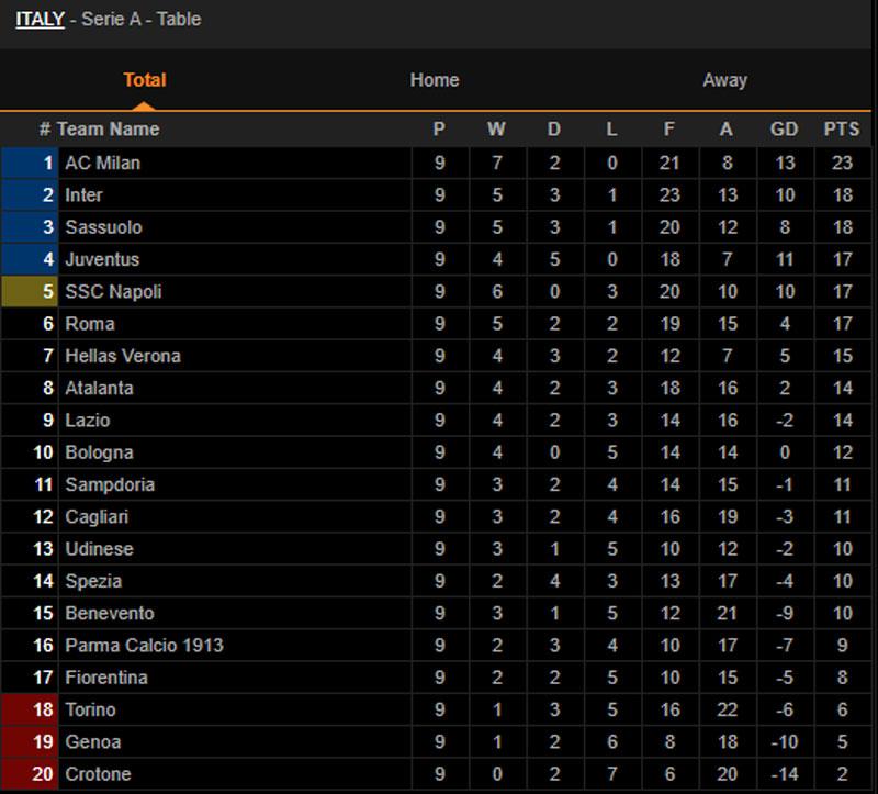 BXH Serie A sau vòng 9.
