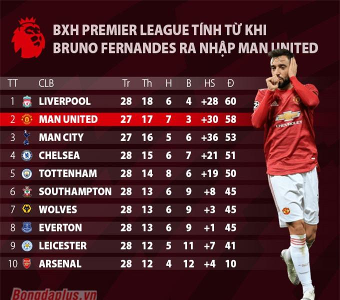 Tầm ảnh hưởng của Bruno với M.U tại Premier League