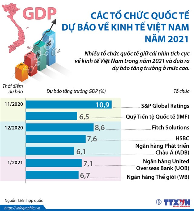 Các tổ chức quốc tế dự báo như thế nào về kinh tế Việt Nam năm 2021? - Ảnh 1.