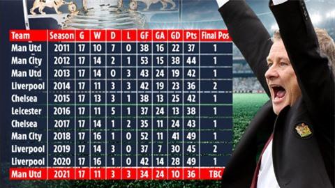 M.U có 80% cơ hội vô địch Premier League 2020/21