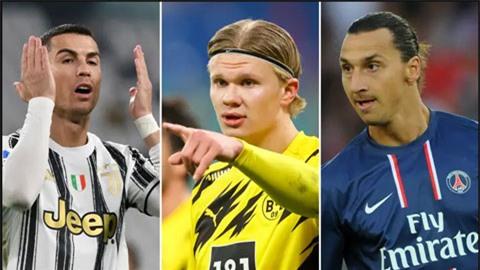 Vượt Ronaldo và Ibrahimovic, Haaland đạt mốc 25 bàn nhanh nhất thế kỷ
