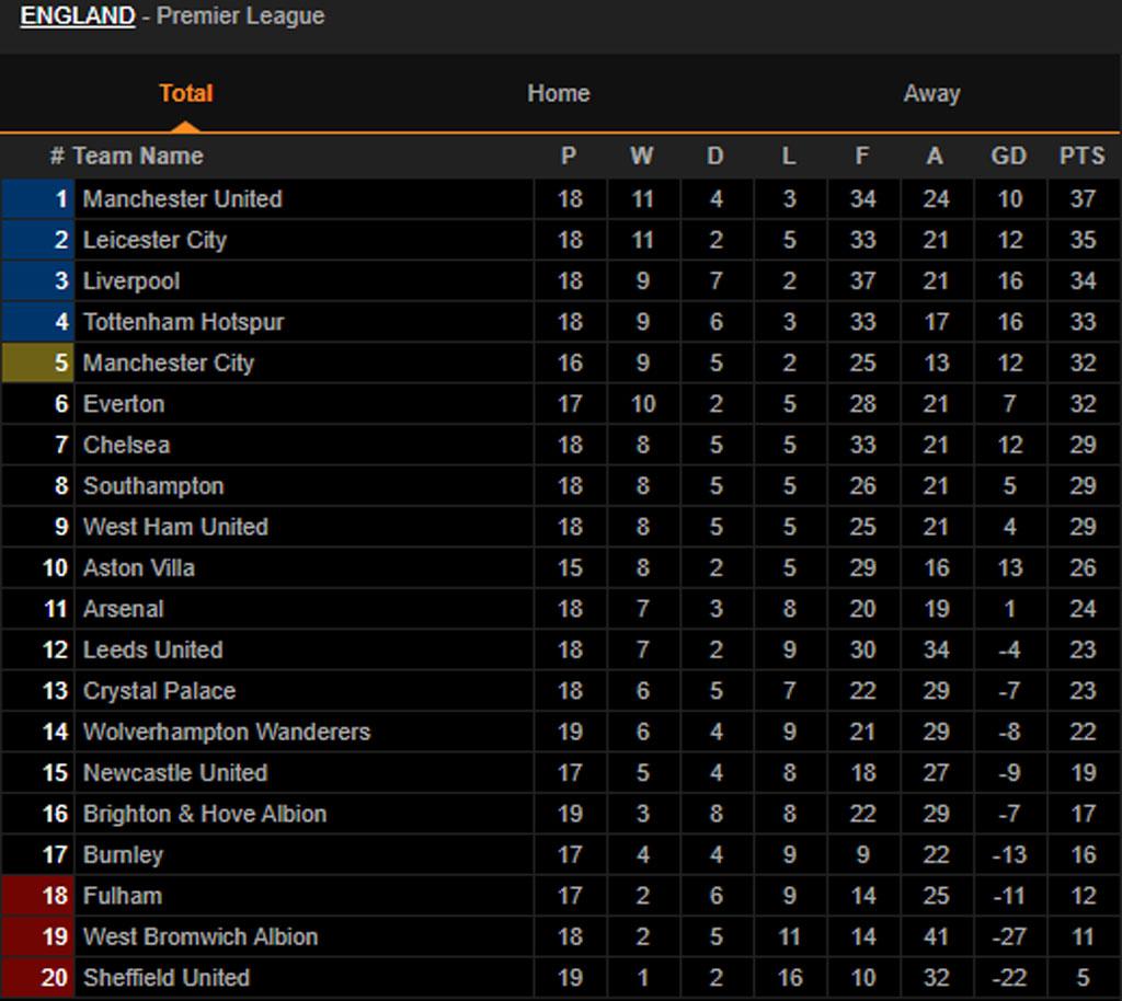 BXH Premier League sau trận Liverpool 0-0 M.U.
