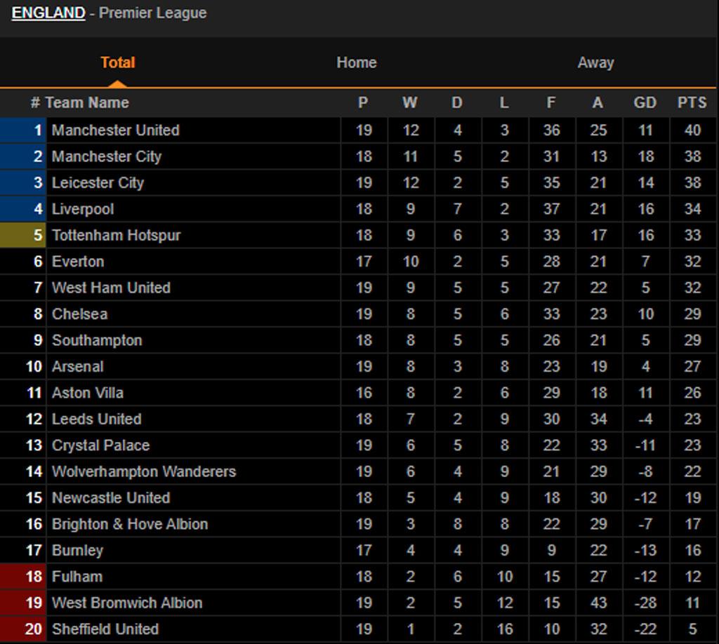 BXH Premier League sau trận Fulham 1-2 Man Utd.