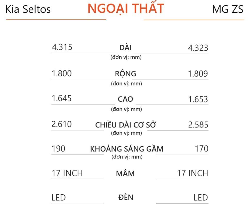 So sanh Kia Seltos va MG ZS 2021 anh 8
