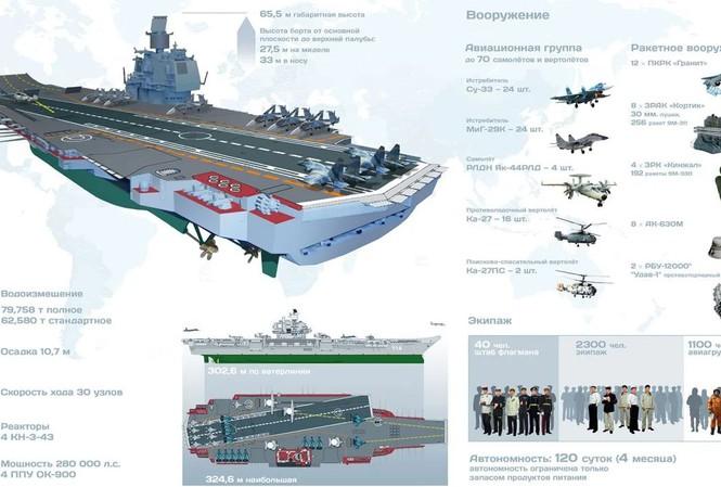 Dự án Siêu tàu sân bay Ulyanovsk.