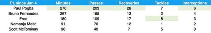Pogba là tiền vệ Man United thi đấu nổi bật nhất từ đầu năm 2021