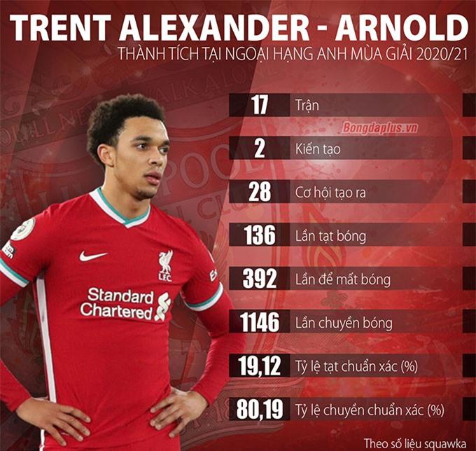 Khả năng tham gia tấn công của Alexander-Arnold xuống thảm hại trong mùa này