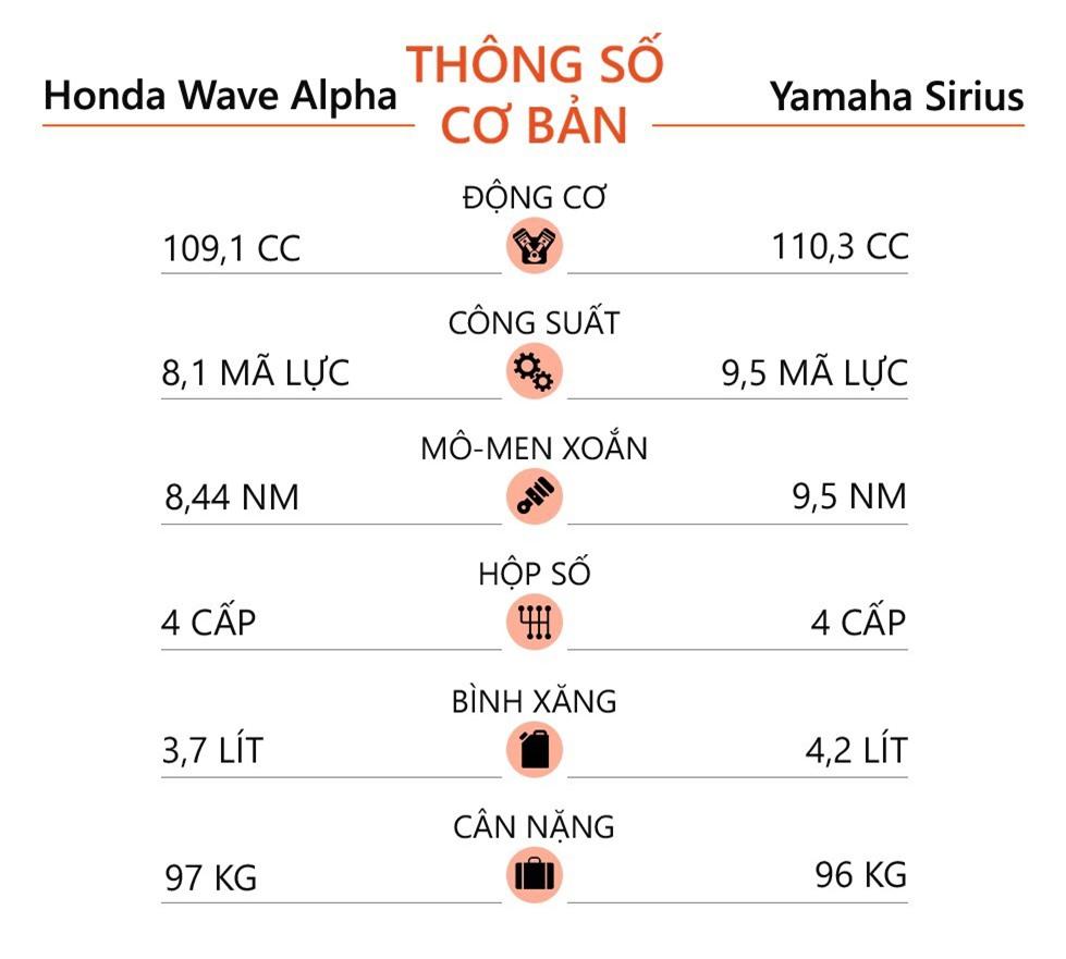 Mua xe so gia duoi 20 trieu chon Honda Wave Alpha hay Yamaha Sirius anh 7