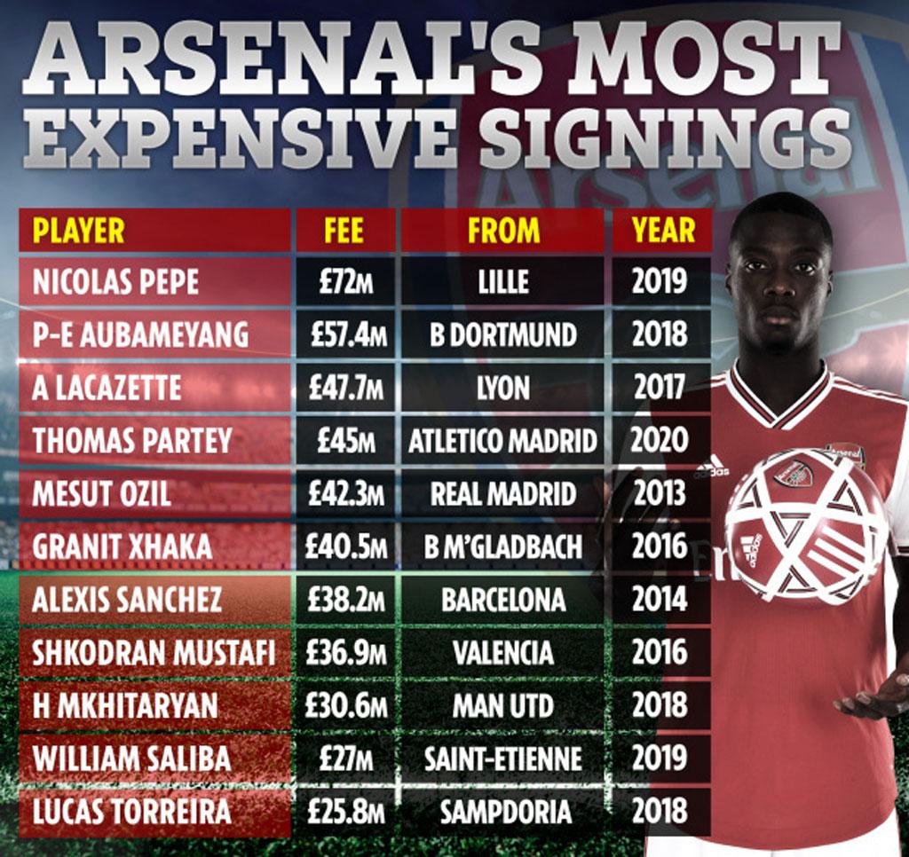 10 cầu thủ đắt giá nhất trong lịch sử Arsenal.