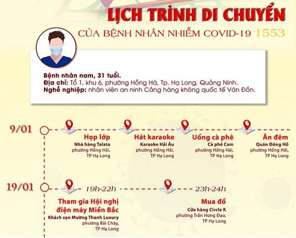Lịch trình di chuyển dày đặc của bệnh nhân 1553 ở Quảng Ninh