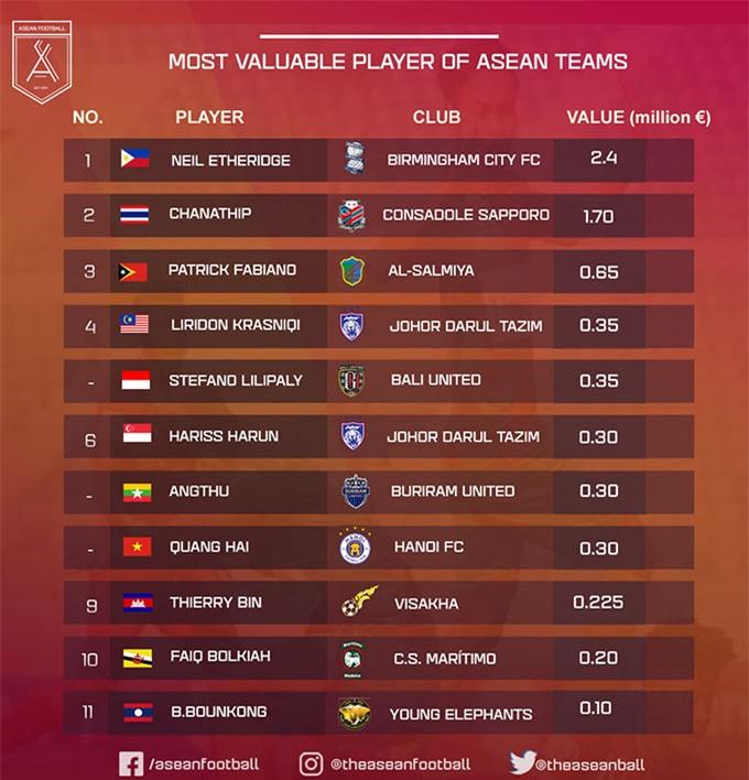 11 cầu thủ đắt giá nhất của 11 đội tuyển trong khu vực Đông Nam Á