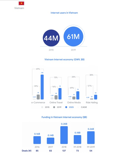 Kinh tế số Việt Nam có tốc độ tăng trưởng nhanh và dự báo sẽ đạt 43 tỷ USD vào năm 2025.