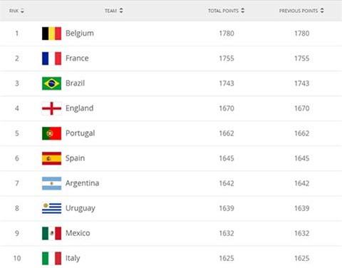 Top 10 đội bóng mạnh nhất thế giới