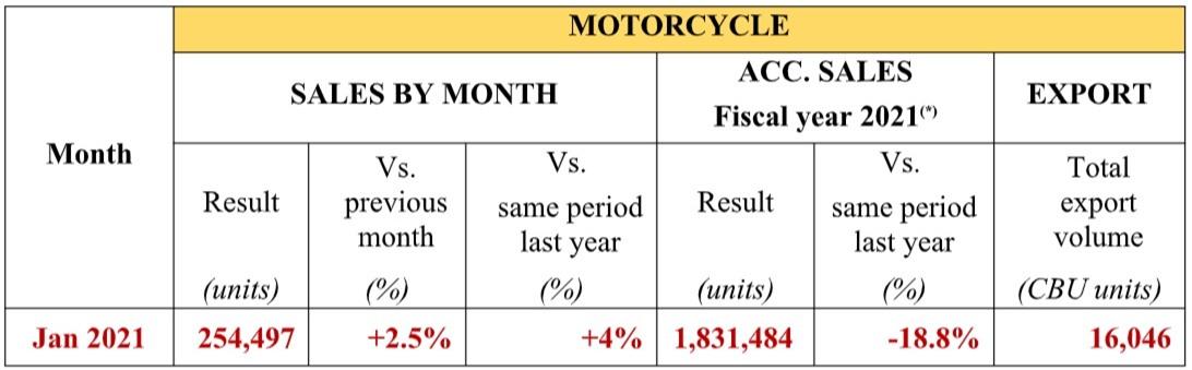 Doanh số xe máy Honda tháng 1/2021