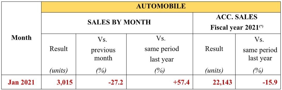 Doanh số xe ô tô Honda tháng 1/2021