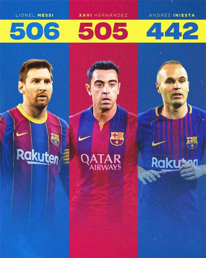 Messi vượt qua Xavi trong danh sách những người ra sân nhiều nhất tại La Liga cho Barca