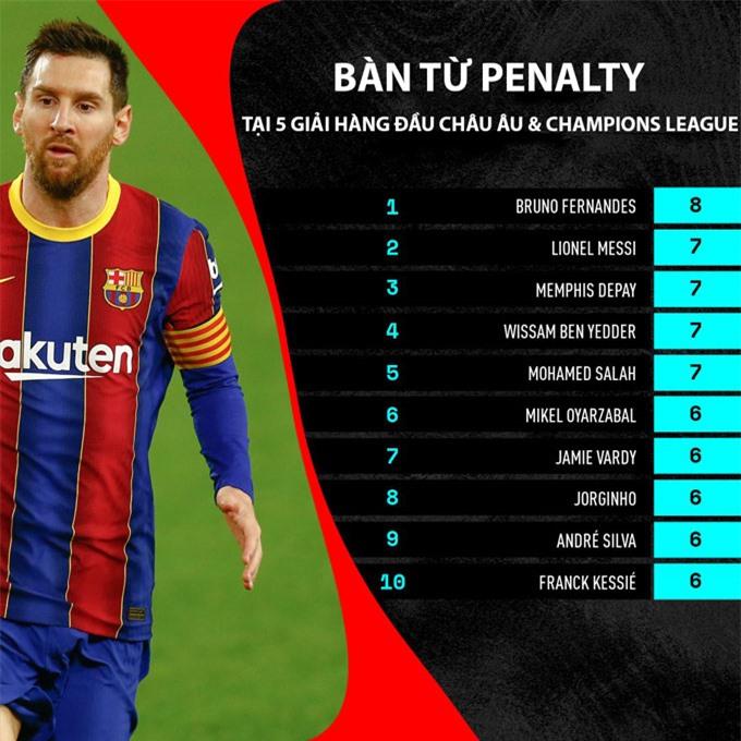 Messi chỉ kém mỗi Bruno Fernandes về số bàn từ penalty tại giải VĐQG và Champions League