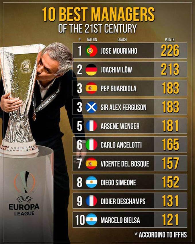 Top 15 HLV hay nhất thế kỷ XXI