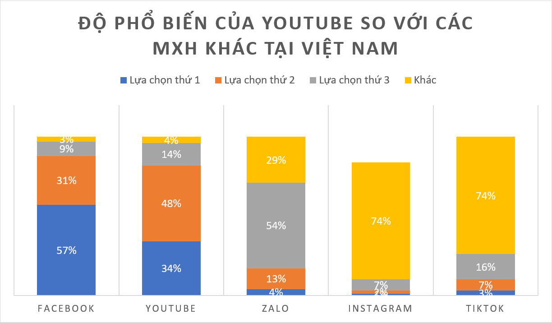 Độ phổ biến của Youtube so với những mạng xã hội khác