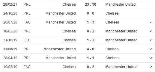 Lịch sử đối đầu giữa Chelsea và Manchester United (Nguồn: us.soccerway)