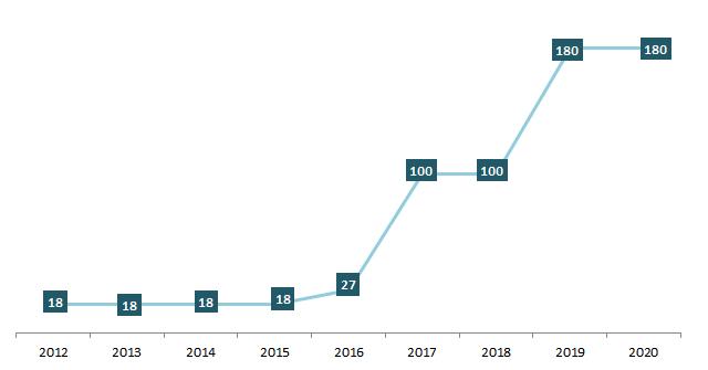 Quá trình tăng vốn của  Công ty cổ phần Giấy Hoàng Hà Hải Phòng
