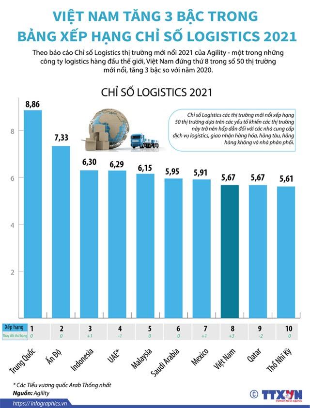 Việt Nam vào top đầu Chỉ số Logistics thị trường mới nổi - Ảnh 1.