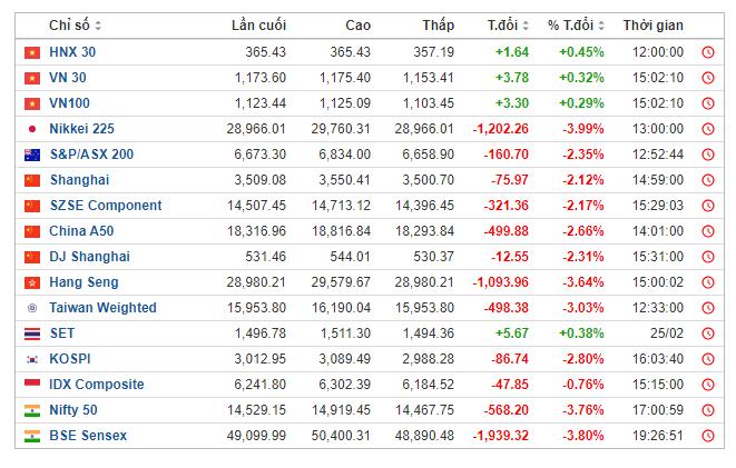 Thị trường chứng khoán Việt Nam tăng điểm trong khi nhiều thị trường châu Á khác đều chịu áp lực giảm điểm