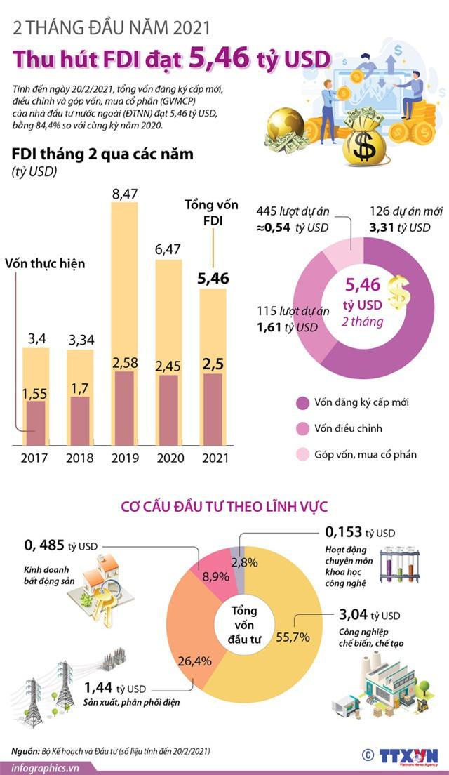 [INFOGRAPHIC] 2 tháng đầu năm 2021, thu hút FDI đạt 5,46 tỷ USD - Ảnh 1.