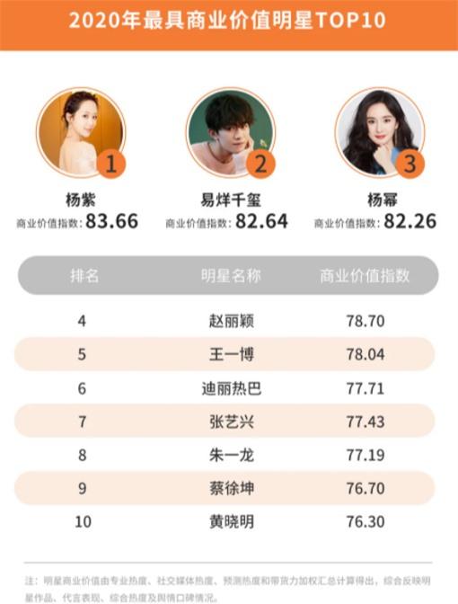 Công bố 4 BXH sao Cbiz hot nhất năm 2020: Dương Tử, Dương Mịch và Triệu Lệ Dĩnh so kè khốc liệt, Vương Nhất Bác đại náo Weibo - Ảnh 2.