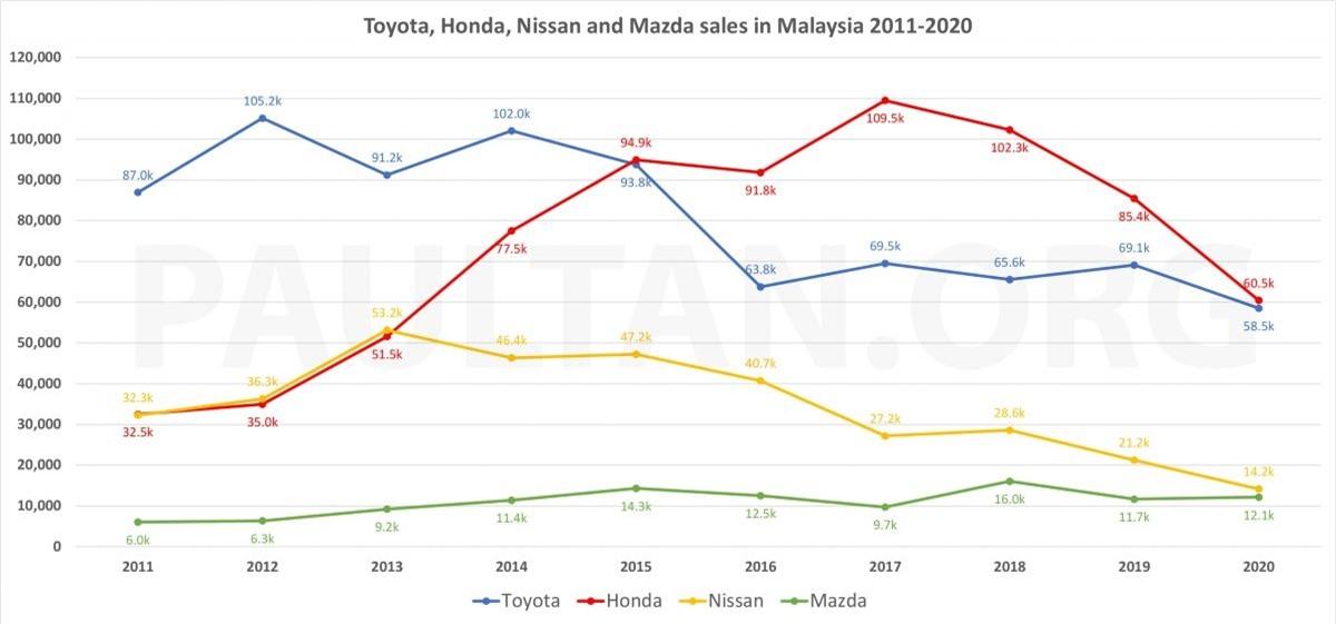 Doanh số của Toyota, Honda, Nissan và Mazda tại Malaysia từ 2011 - 2020